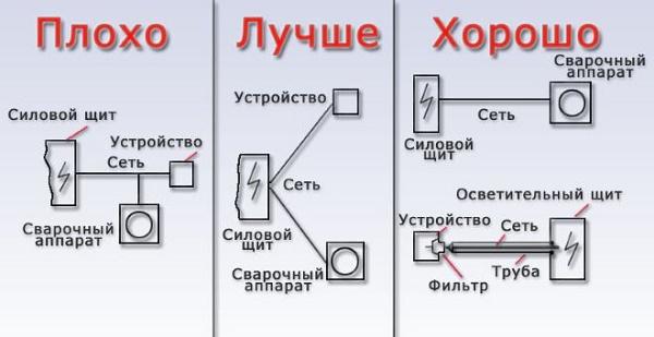 Подключение инвертора