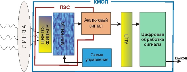 КМОП-матрица