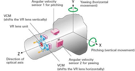 VR – оптическая стабилизация изображения