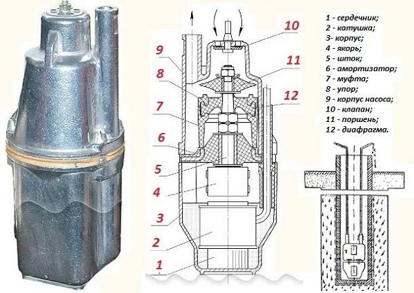 Внутреннее строение вибрационного аппарата для перекачки воды