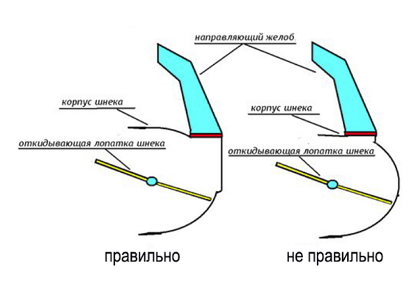 Схема зазора