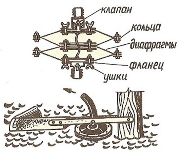 Кольцевая диафрагма