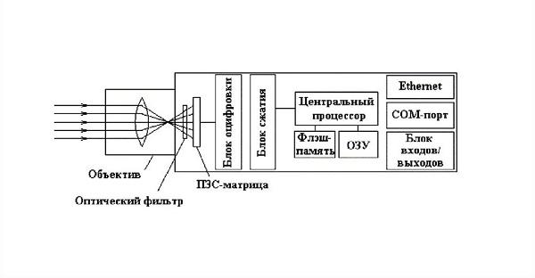 Схема работы видеокамеры