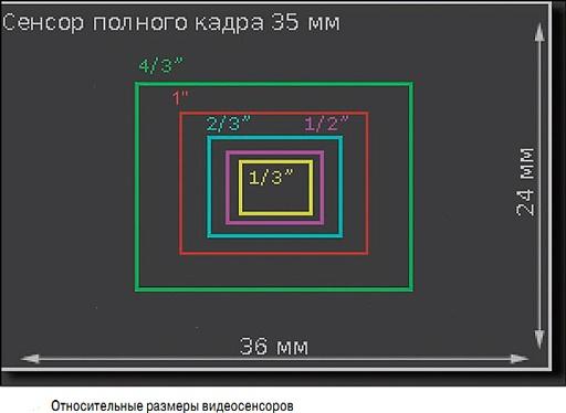 Размер сенсора