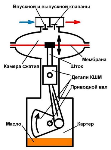 Принцип работы клапана