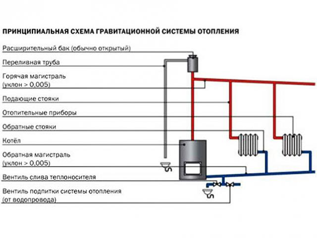 Отопление с естественной циркуляцией