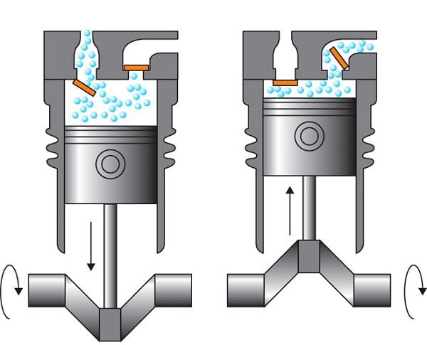 Принцип действия компрессора