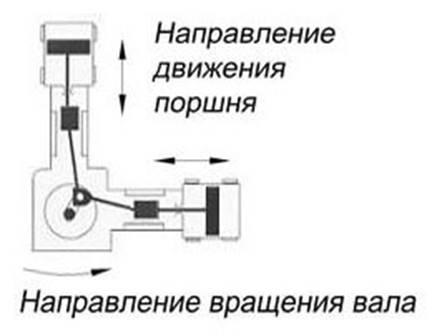 Угловое размещение цилиндра