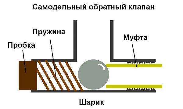 Схема подключения проводного интернета
