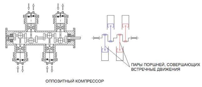 Оппозитный компрессор
