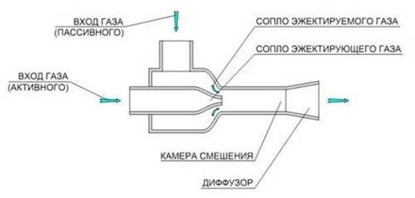 Струйный компрессор
