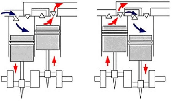 Аппараты с двумя ступенями сжатия