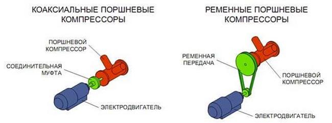 Прямой (коаксиальный) и ременной компрессор