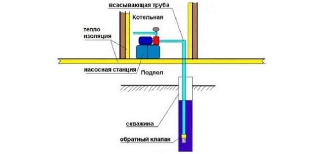 Схема насосной станции в доме