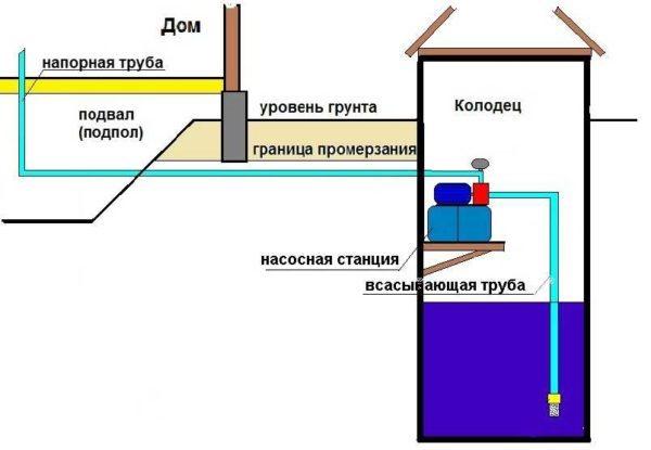 Схема насосной станции в колодце