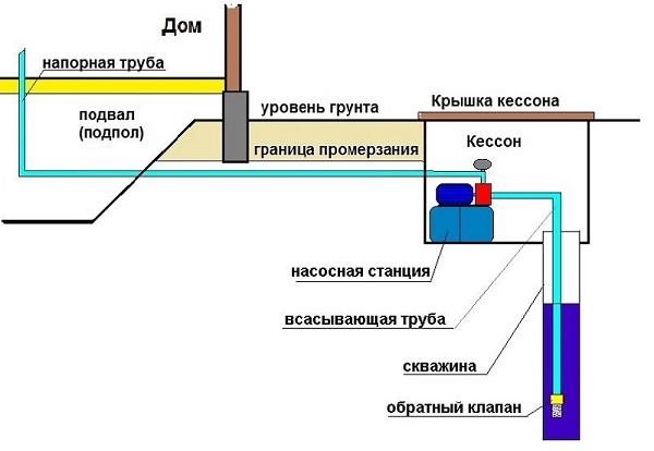 Схема насосной станции в кессоне
