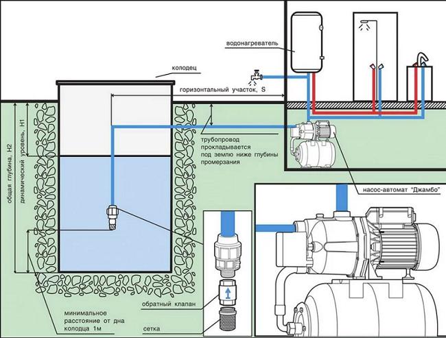 Схема подключения станции к колодцу