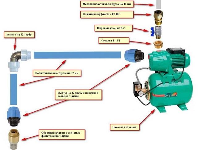 Простая схема обвязки насосной станции