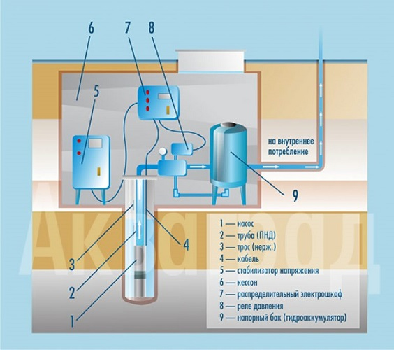Схема подключения к скважине