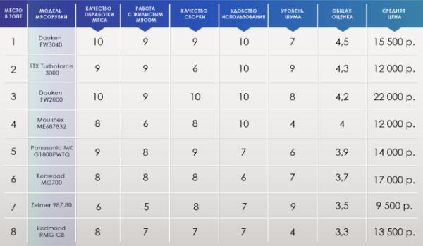Таблица моделей мясорубок