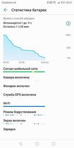Статистика батареи