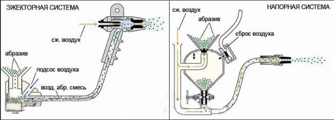 Принцип работы пескоструйного аппарата