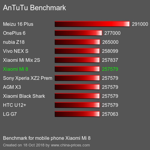 Xiaomi Mi 8 антуту