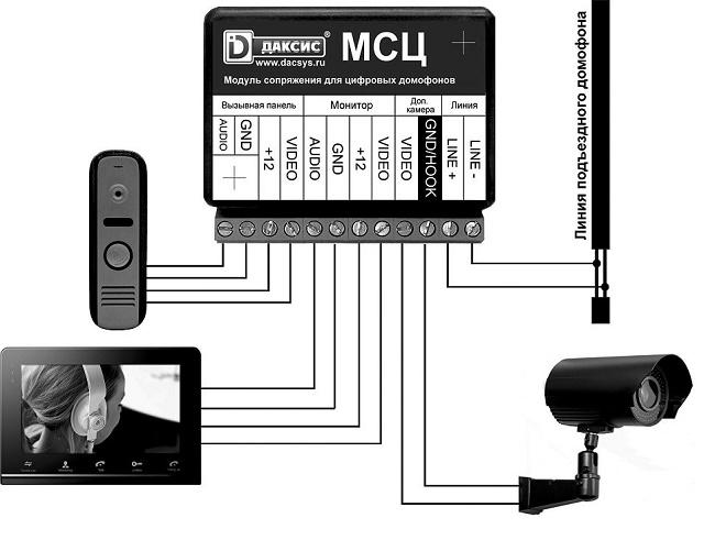 Схема работы цифрового видеодомофона