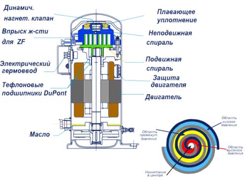 Устройство спирального компрессора