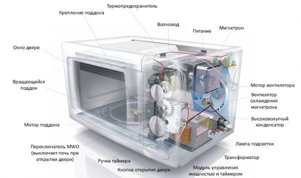 Устройство микроволновки