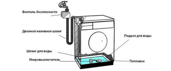 система аквастоп и поддон для воды