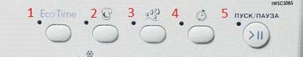 Расположение индикаторов IWSB, IWUB, IWDC, IWSC