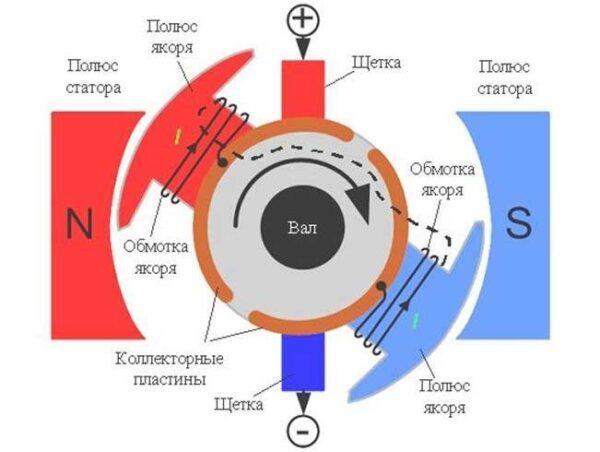Принцип работы коллекторного двигателя