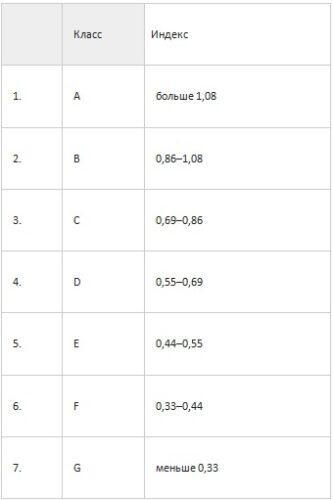 класс сушки и индекс эффективности