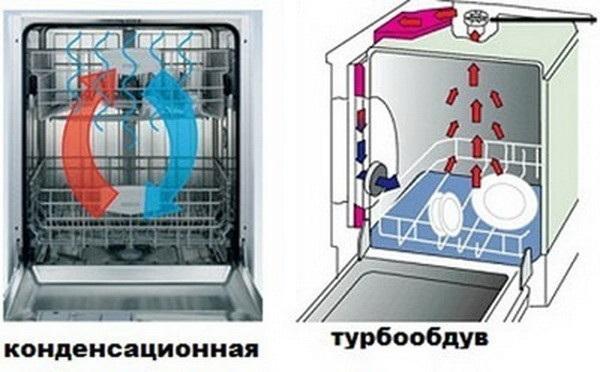 виды сушки в посудомойке