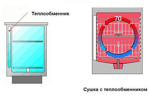 сушка с теплообменником