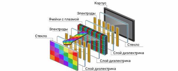 устройство плазменной панели