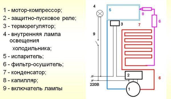 Устройство компрессионного холодильника