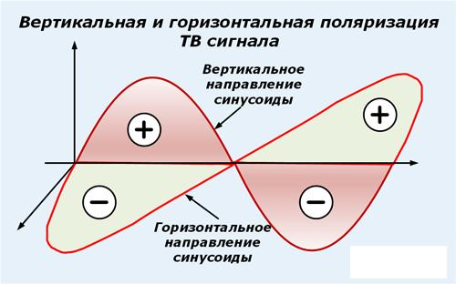 Горизонтальная и вертикальная поляризация