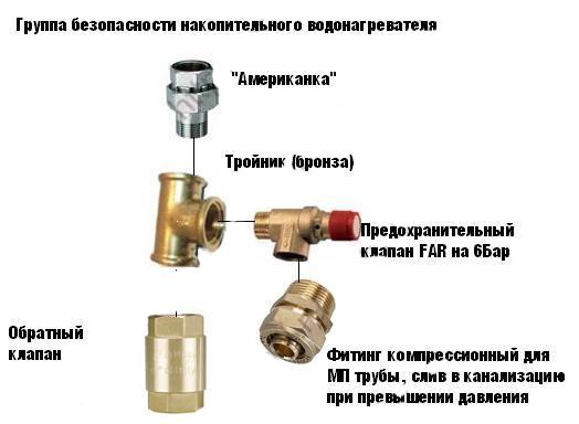 Группа безопасности водонагревателя