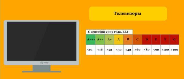 Классы энергоэффективности ТВ