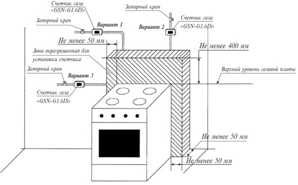 Правила монтажа газового оборудования