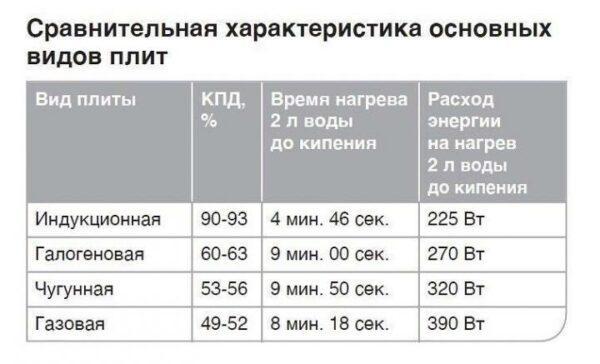 сравнение энергопотребления различных видов плит