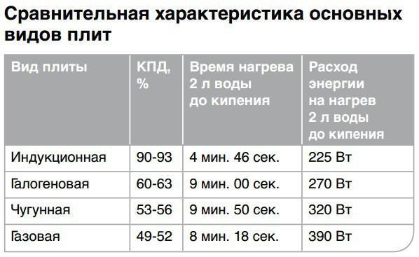 сравнение скорости нагрева на разных видах плит