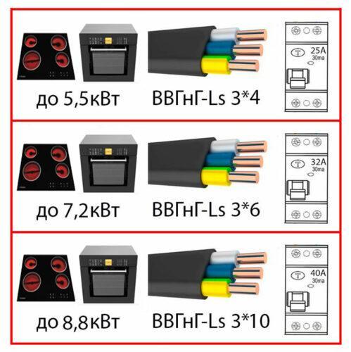 выбор кабеля для подключения индукционной панели