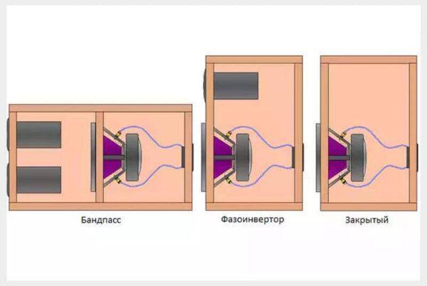 Конструкции сабов