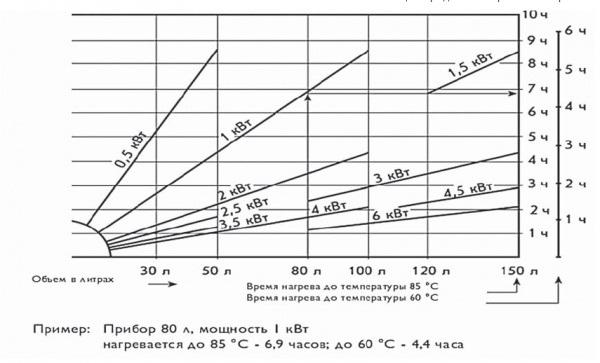 График нагрева водонагревателя
