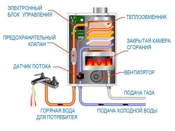 Колонка с закрытой камерой сгорания