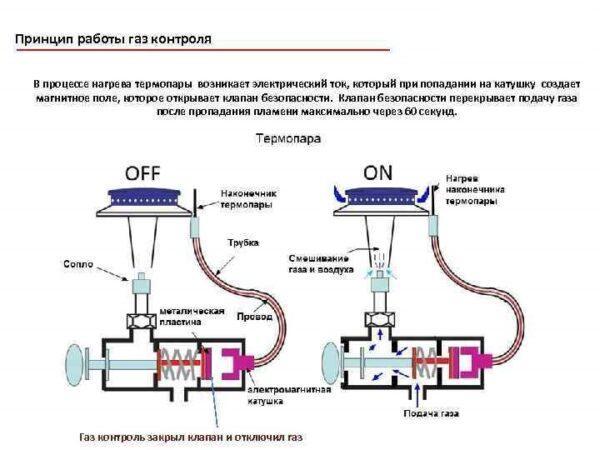 Принцип работы газ-контроля