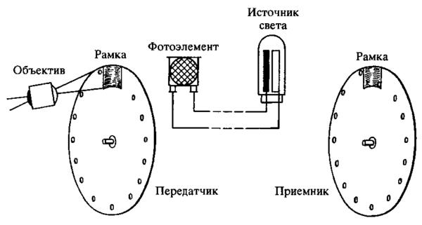 Диск Нипкова